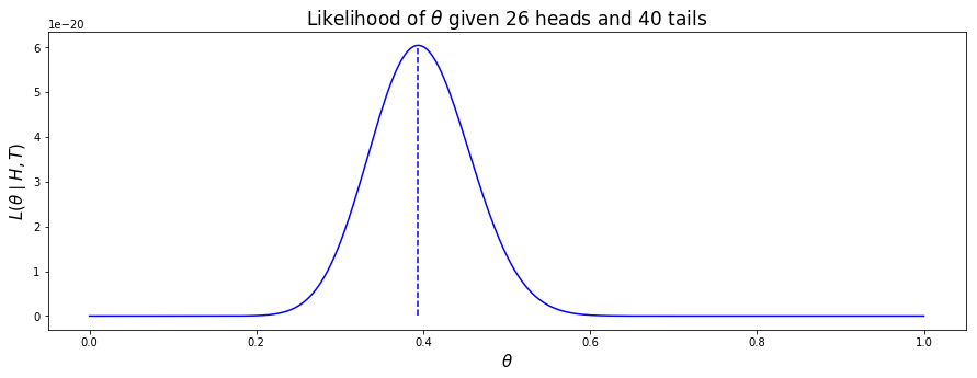 likelihood-plot