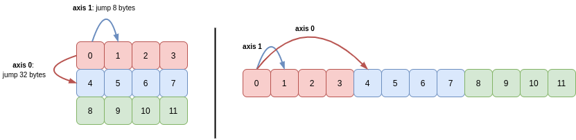 two-dimensional-array-c-order