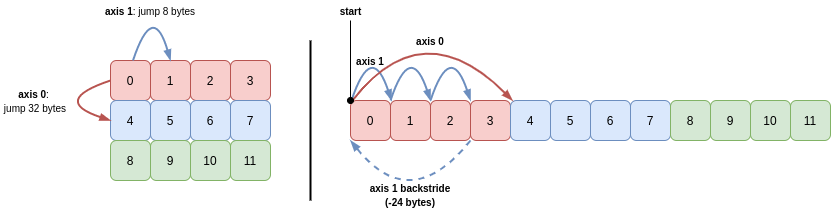 two-dimensional-array-c-order-backstrides