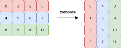two-dimensional-array-transpose-example